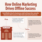 How Online Marketing Drives Offline Success
